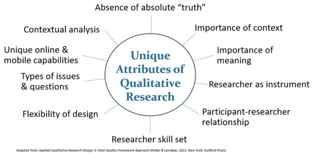 Unique attributes of qualitative resesarch