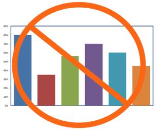 No to bar graphs