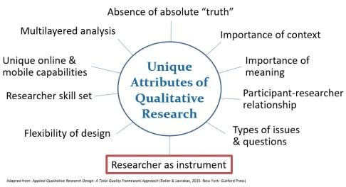 Qualitative research unique attributes