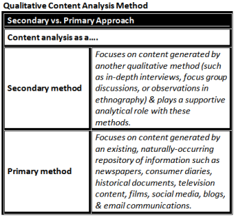 Secondary Primary Qualitative Content Analysis Distinguishing Between The Two Methods Research Design Review