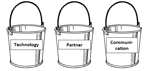 3 categorical buckets of qualitative data codes