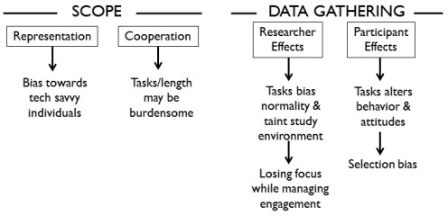 Mobile & online qual research - weaknesses