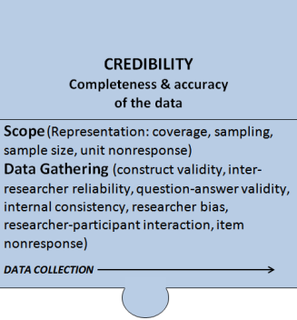 Credibility Component of the Total Quality Framework