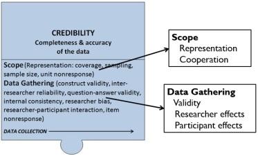 TQF Credibility