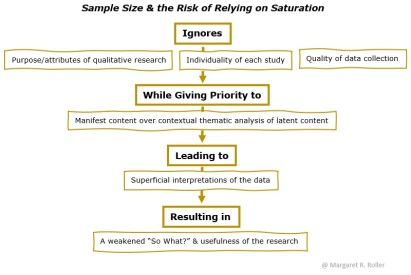Sample Size & Relying on Saturation