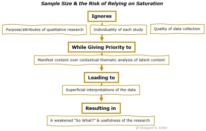 Risk of Relying on Saturation