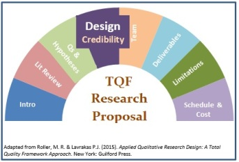 TQF Proposal Image-Design