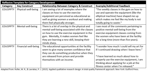 Reflexive template for category development