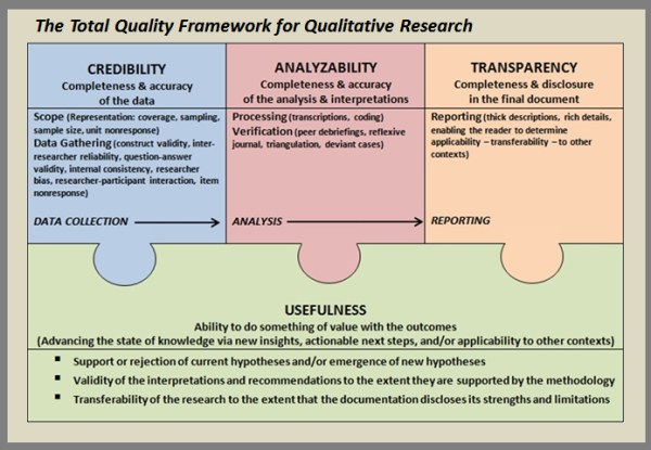 Elevating Qualitative Design to Maximize Research Integrity