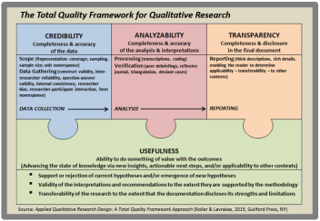 Total Quality Framework