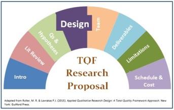 TQF Research Proposal-Design