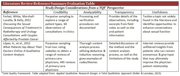 TQF Proposal Lit Review Reference Table